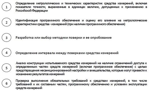 ispitania_izmer